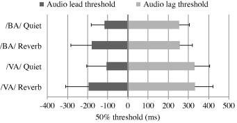 Audiovisual temporal integration in reverberant environments