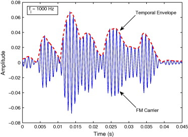 Mean Hilbert envelope coefficients (MHEC) for robust speaker and