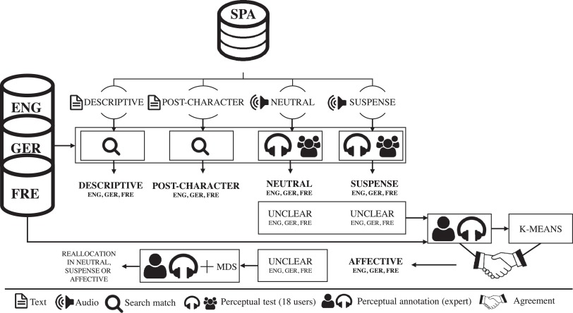 The role of prosody and voice quality in indirect storytelling