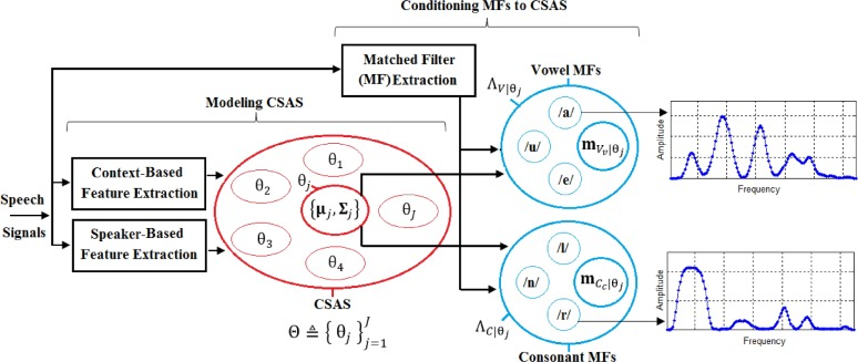 Vowel detection using a perceptually enhanced spectrum matching fig 5 ccuart Gallery