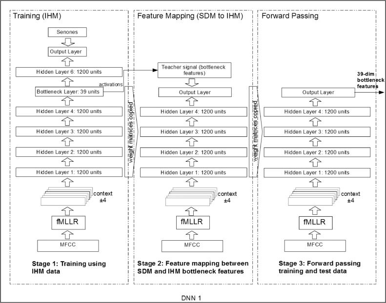 Feature mapping using far-field microphones for distant