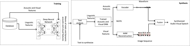 Video-realistic expressive audio-visual speech synthesis for the