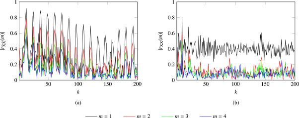 Exploiting temporal correlation in pitch-adaptive speech