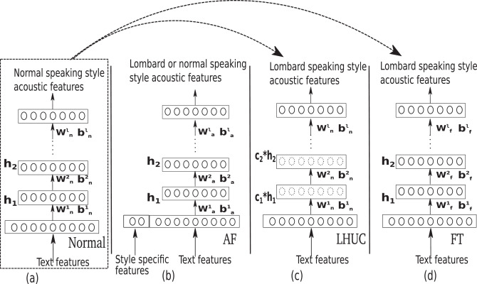 Normal-to-Lombard adaptation of speech synthesis using long short