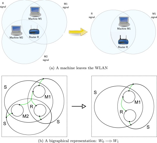 Real-time verification of wireless home networks using bigraphs with ...
