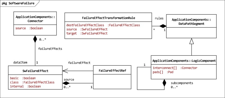 Employing early model-based safety evaluation to iteratively