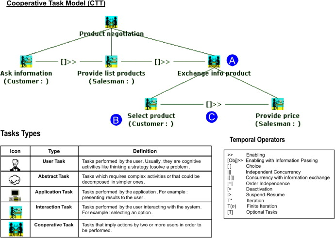 Evaluating A Graphical Notation For Modeling Collaborative Learning Activities A Family Of Experiments Sciencedirect