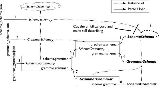 The Design And Implementation Of Object Grammars Sciencedirect