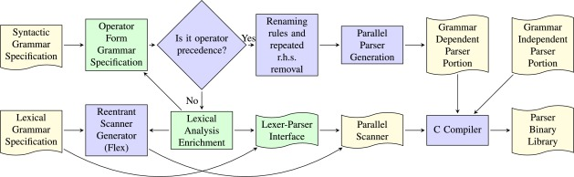 Parallel parsing made practical - ScienceDirect