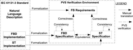 Formal verification of function blocks applied to IEC 61131-3