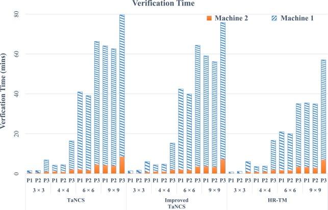 FAMe-TM: Formal analysis methodology for task migration
