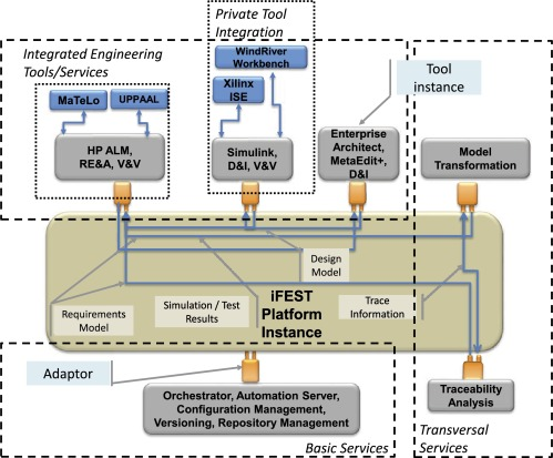Analyzing a wind turbine system: From simulation to formal
