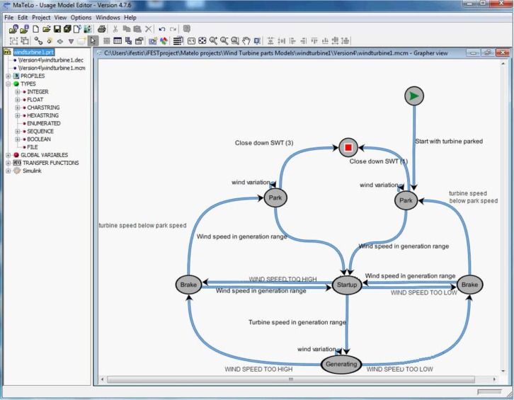 Analyzing a wind turbine system: From simulation to formal ...