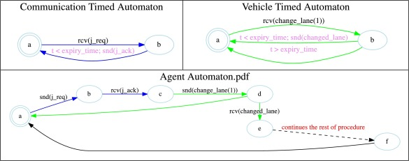 Formal verification of autonomous vehicle platooning - ScienceDirect