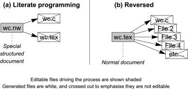 A tool for publishing reproducible algorithms & A reproducible