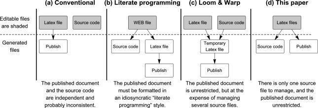 A tool for publishing reproducible algorithms & A