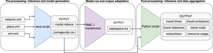 Actor-based macroscopic modeling and simulation for smart