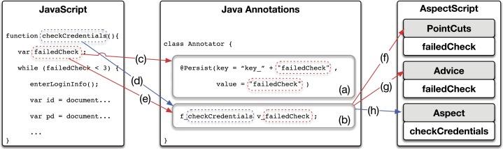 A declarative enhancement of JavaScript programs by