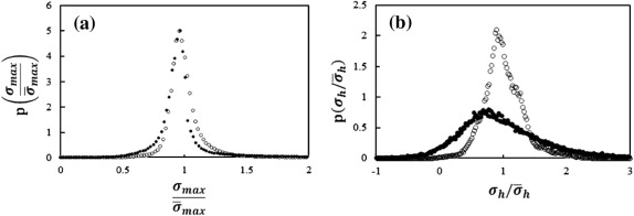 Composites with fractal microstructure: The effect of long