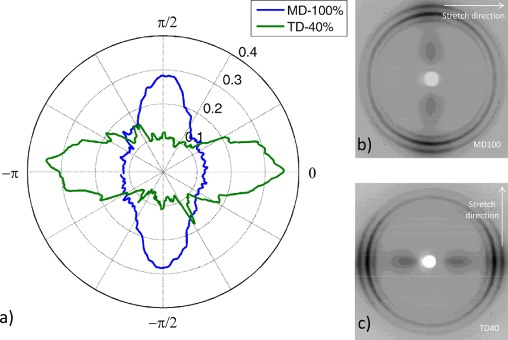 Influence of fiber orientation on the ballistic performance