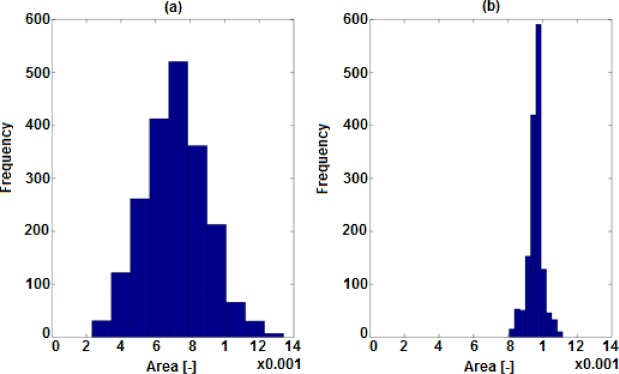 Evaluating the performance of microstructure generation