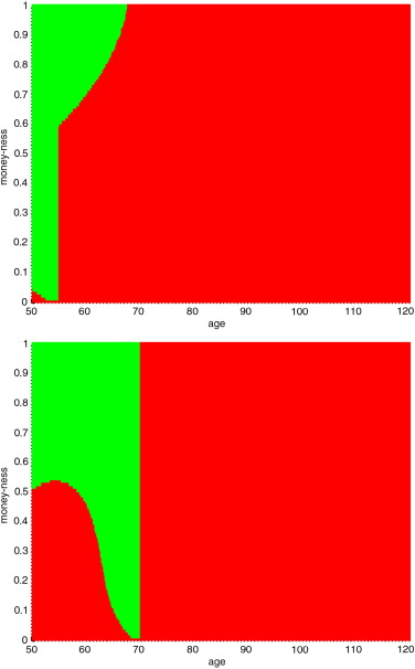 Optimal initiation of a GLWB in a variable annuity: No