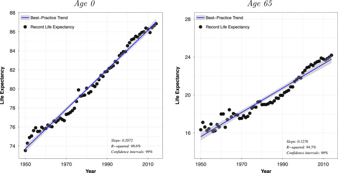 The double-gap life expectancy forecasting model - ScienceDirect