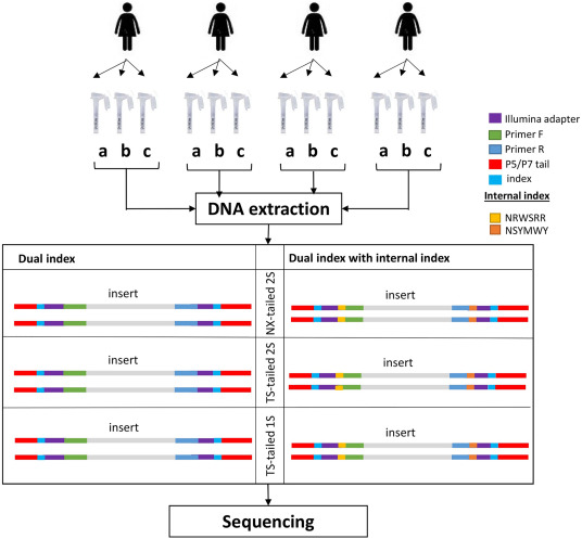 Reproducibility and repeatability of six high-throughput 16S rDNA