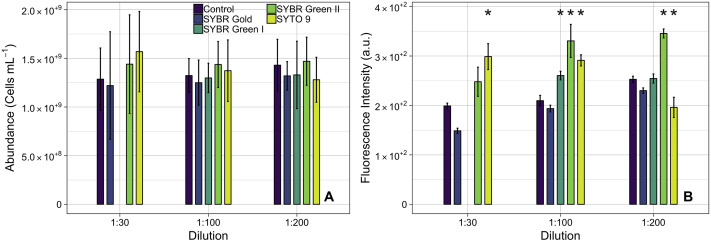 A flow cytometry method for bacterial quantification and
