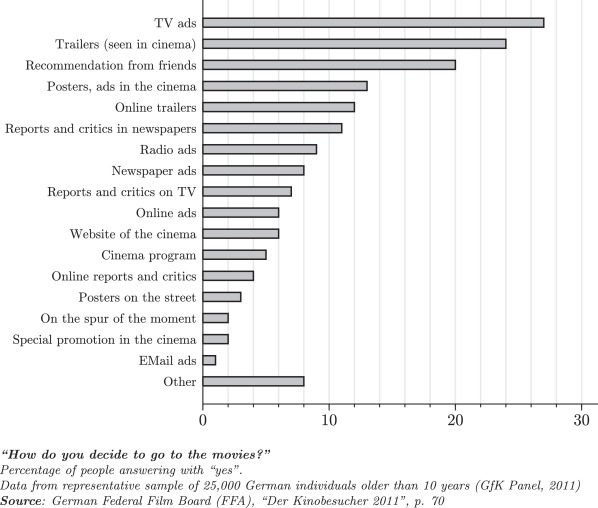 Piracy and box office movie revenues: Evidence from