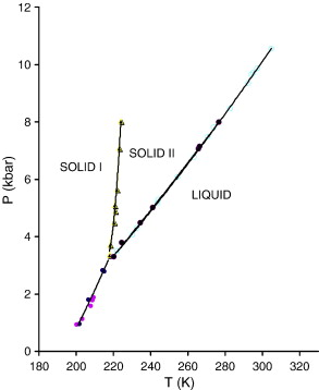 Temperature and pressure dependence of molar volume in solid phases experimental pt phase diagram of ammonia solid lines represent melting curves and transition lines iii 7 ccuart Images