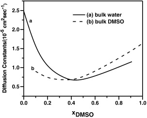 Solvation structure and dynamics of potassium chloride ion