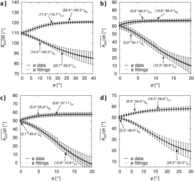 Influence of perfluoroalkyl-chains on the surface properties