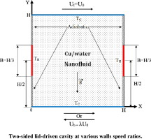 Numerical analysis of mixed convection at various walls speed ratios