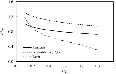 An analytical equation of state for ammonia at high temperatures and
