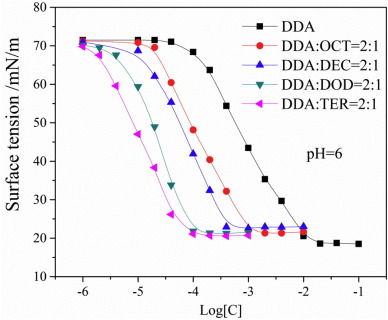 Synergistic adsorption of DDA/alcohol mixtures at the air/water