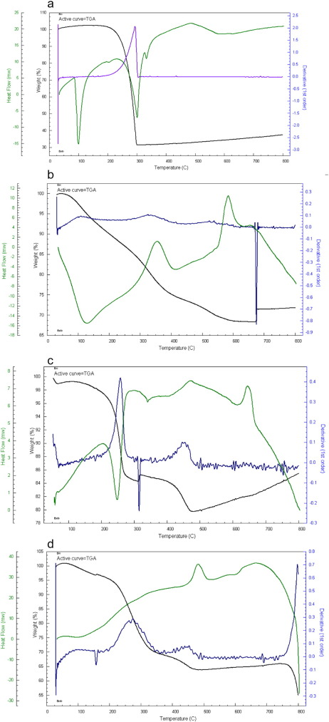 Spectral And Cyclic Voltammetric Studies Of Glyceryl Guaiacolate