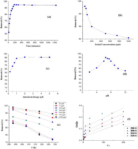 Aluminium Oxide Nanoparticles