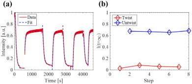 Optically controlled bistable waveplates - ScienceDirect