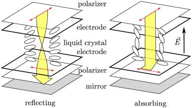Introduction to liquid crystals - ScienceDirect
