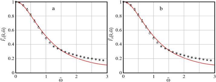 Md Modeling Of The Intermediate Scattering Function For Argon Like