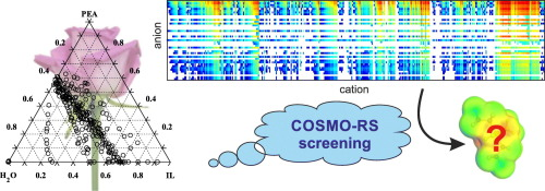 COSMO-RS screening for ionic liquid to be applied in