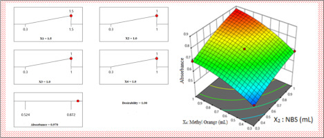 Application Of Box Behnken Design And Desirability Function In The Optimization Of Spectrophotometric Method For The Quantification Of Wada Banned Drug Acetazolamide Sciencedirect