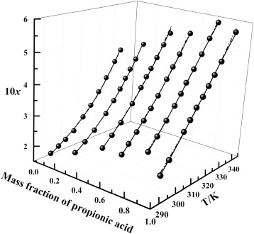 Solubility Of Succinic Acid Glutaric Acid And Adipic Acid In
