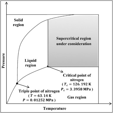 Supercritical heat transfer characteristics of couple stress