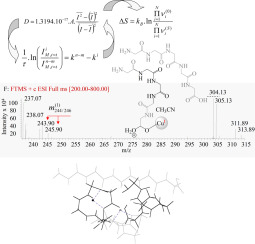 Stochastic dynamic electrospray ionization mass