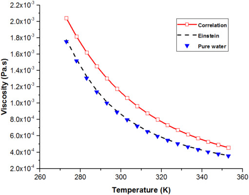 A new correlation for viscosity of model water-carbon