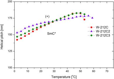 Design of functional multicomponent liquid crystalline mixtures with