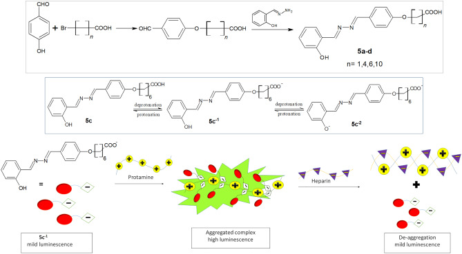 Aggregation-induced emission of azines: An up-to-date review