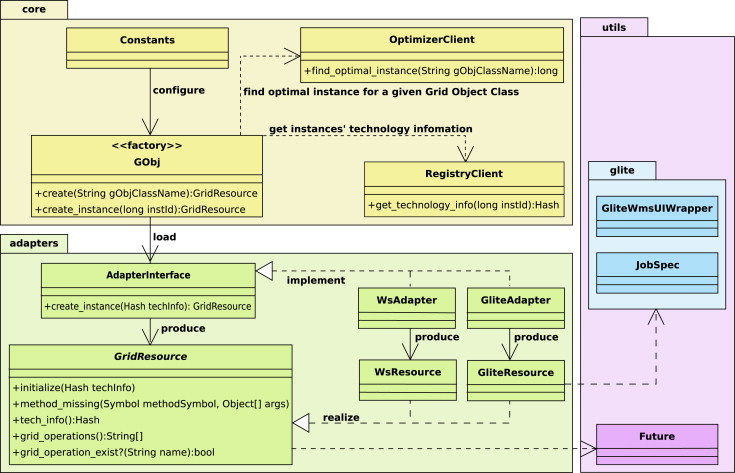 Invocation of operations from script-based Grid applications